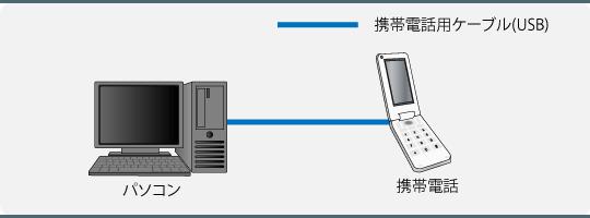携帯電話の接続