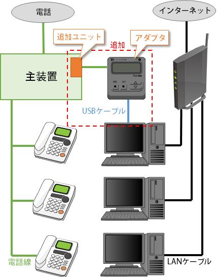 ビジネスフォンでCTI接続図(2)
