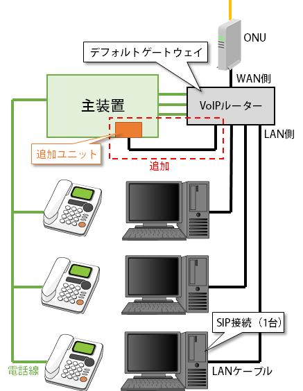 ビジネスフォンでCTI接続図(1-1)