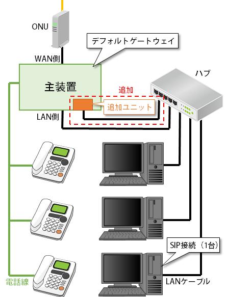 ビジネスフォンでCTI接続図(1-2)