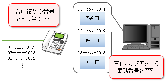 着信ポップアップで電話番号を区別