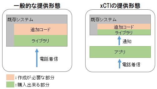 xCTI の提供形態