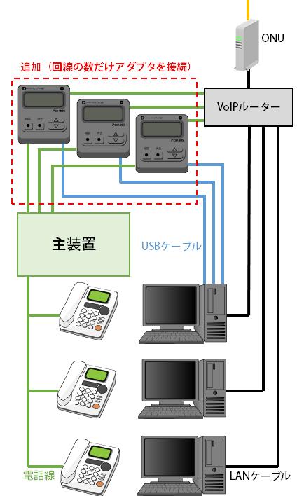 ビジネスフォンでCTI接続図(3)