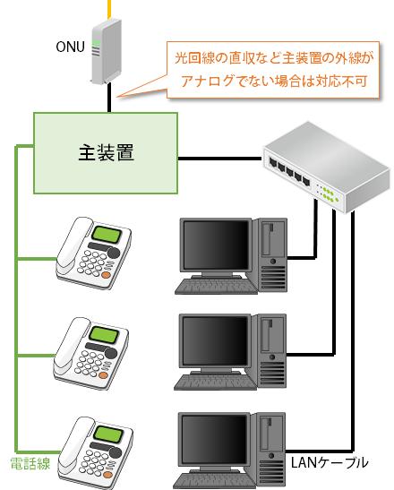 外線側にアダプタが接続出来ない例